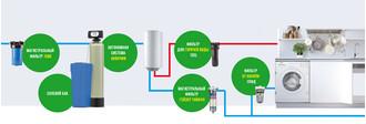 Выбор магистральных фильтров для холодной и горячей воды