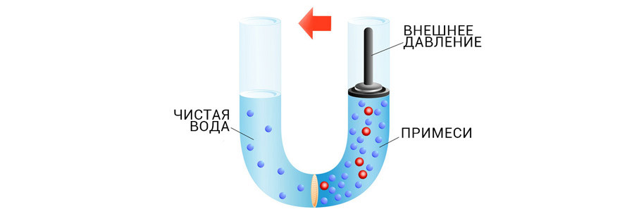 Мембранные фильтры обратного осмоса